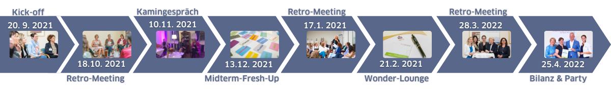 Timeline Weitblick Mentoring 2021/2022